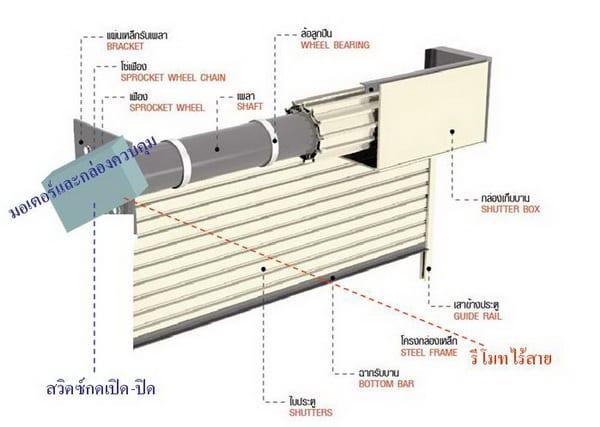 ประตูม้วนไฟฟ้า ระบบมอเตอร์ (Power Motor)