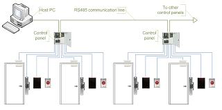 Access Control System เพิ่มเติม ประตูอัตโนมัติ หรือ