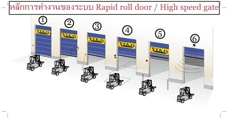 หลักการทำงาน High speed door ( ประตูม้วนไฟฟ้า / Rapid roll door)