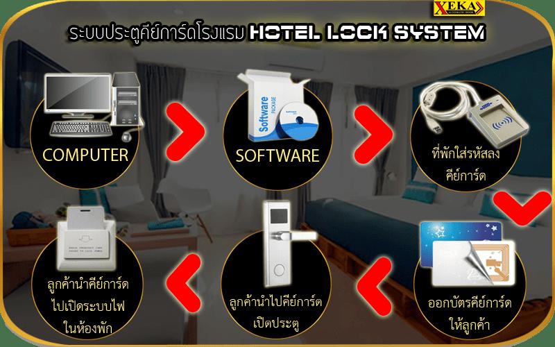 HOTEL LOCK SYSTEM ระบบประตูโรงแรม