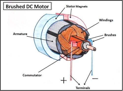 การทำงานของชุดควบคุม DC Motor (Brush)